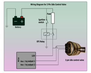 Wiring and Configuring Outputs on Different Types of Idle Actuators on