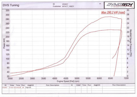 Kathy the MX5 dyno graph