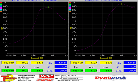 Adaptronic R34 Dyno Graph