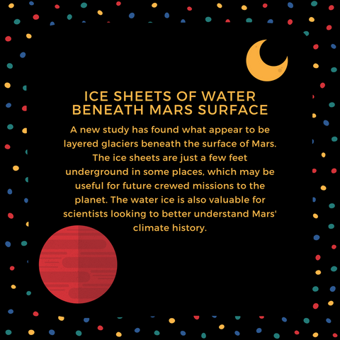Ice Sheets of Water Beneath Mars Surface