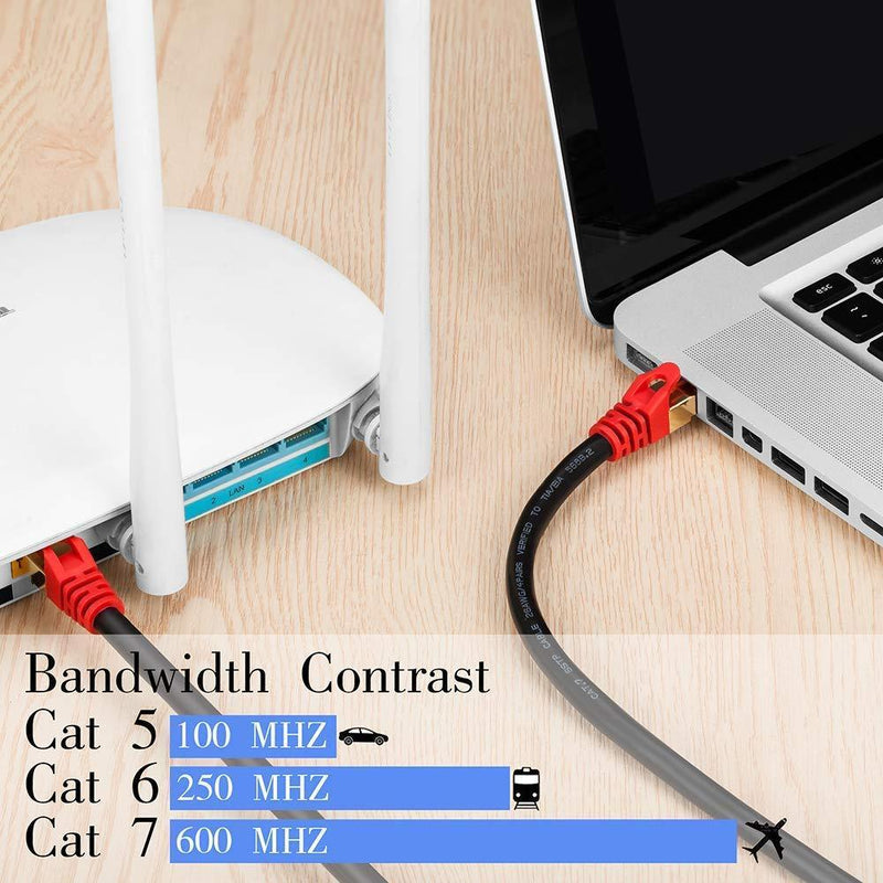 Outdoor Cat 7 Ethernet Cable,Neekeons26AWG Heavy-Duty Cat7 Networking Cord Patch Cable RJ45 10 Gigabit 600Mhz LAN Wire Cable STP Waterproof Direct Burial Ethernet Cable (5M(15feet))