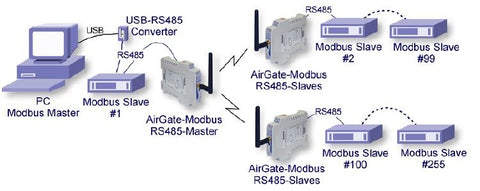 WIRELESS SEGMENTS IN ANY POINT OF A MODBUS NETWORK