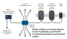 6 Channel Temperature Measurement System for PyroMiniBus