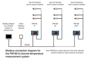 Modbus Master connection diagram for the PyroMiniBus and PM180 6-channel temperature measurement system