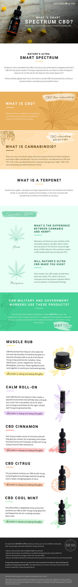 Nature's Ultra Smart Spectrum CBD