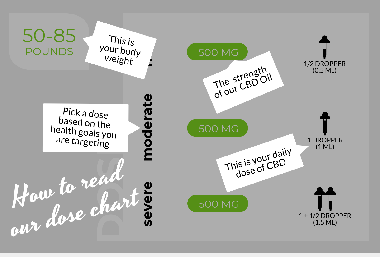 How to read our CBD dose chart: (1) Your body weight is displayed in the top right (2) Pick a dose based on the health goals you are targeting (3) this is the strength of our CBD oil (4) this is your daily dose of CBD