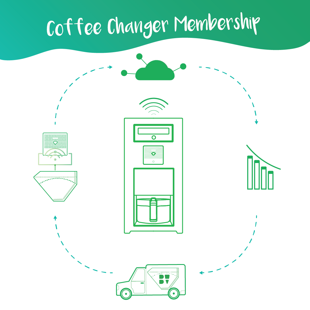 Upgrade: Coffee Changers Membership