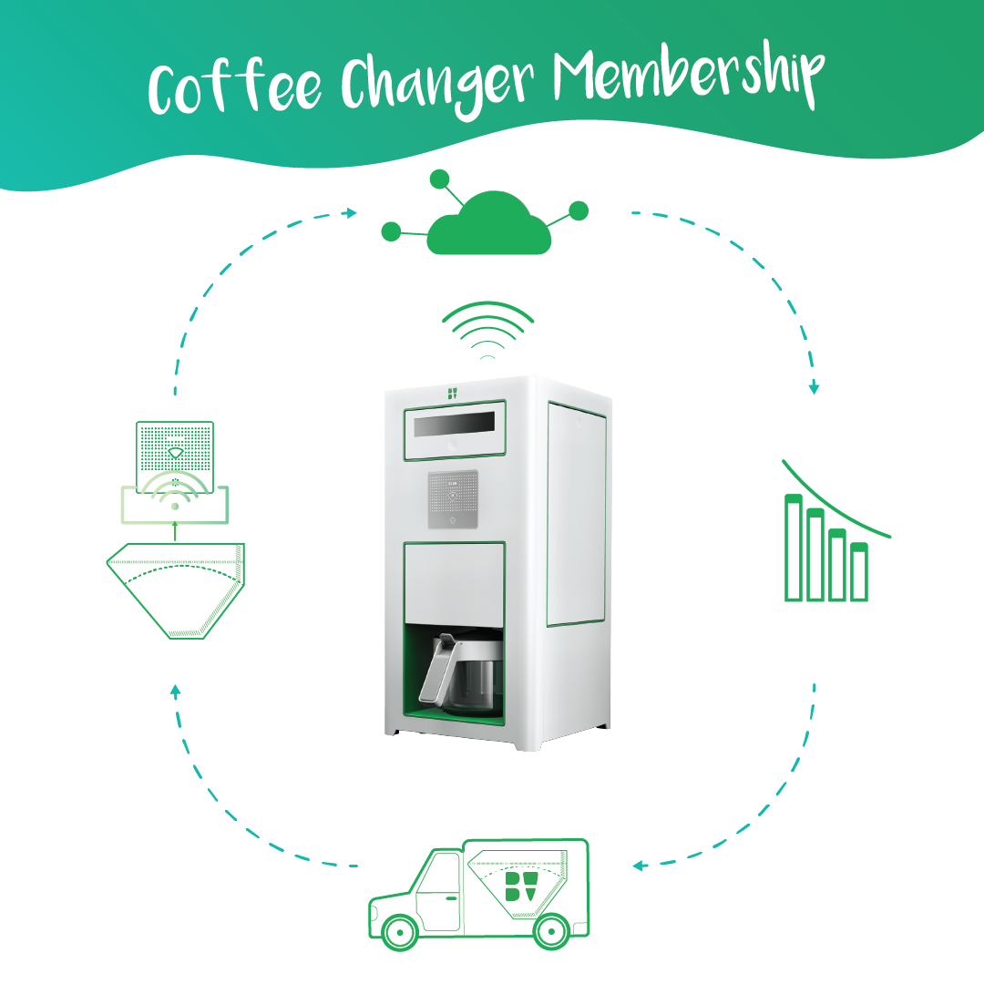Coffee Changer Membership