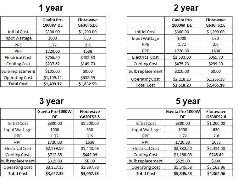 Cost Comparison Table