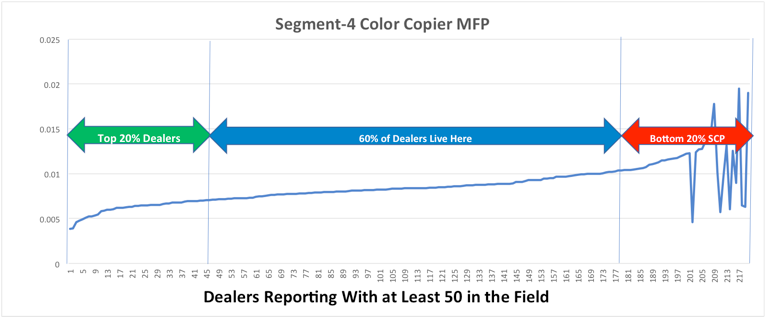SCP - Color MFP