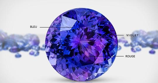 Tanzanite colors