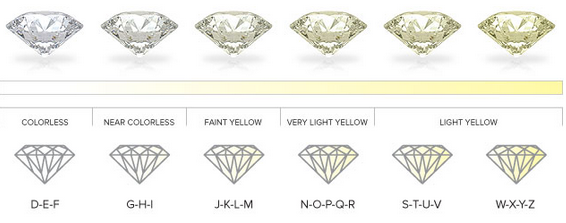 color chart diamond