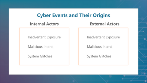 Forms of Cyber Events and Their Origins