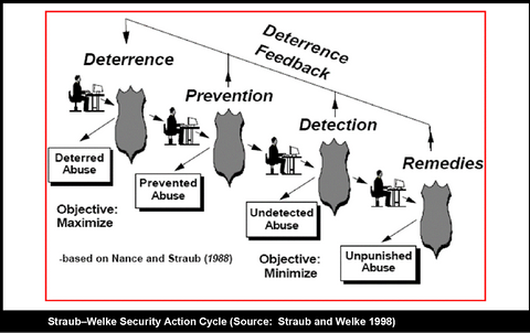 Security Action Cycle - Straub-Welke 1998
