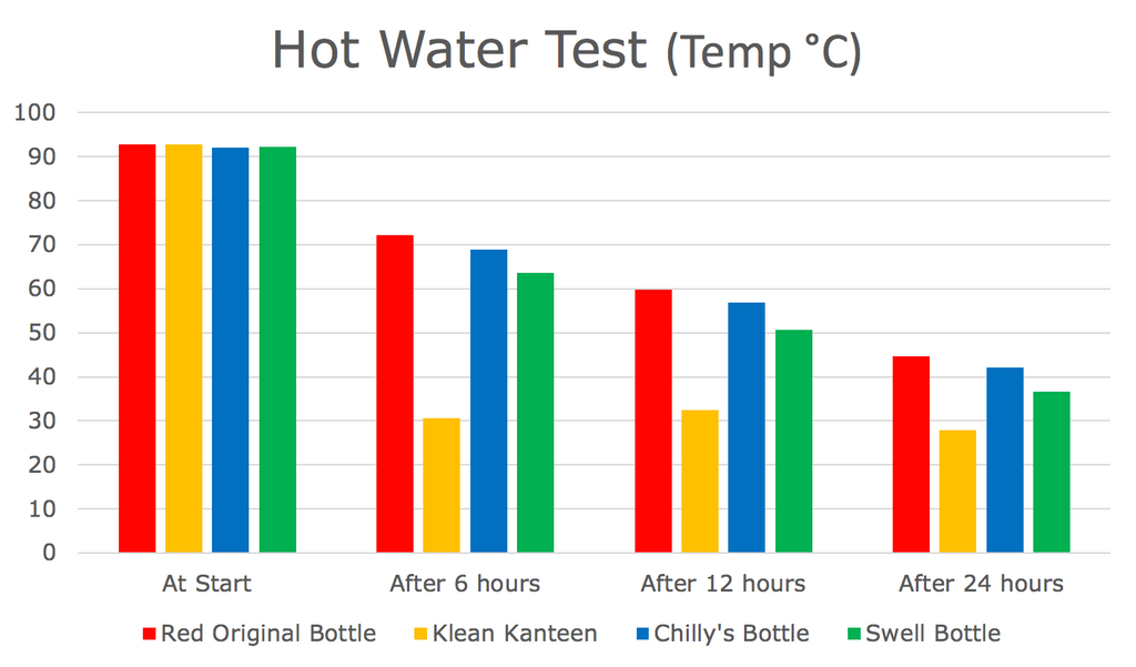 Hot Water Bottle Test Chart