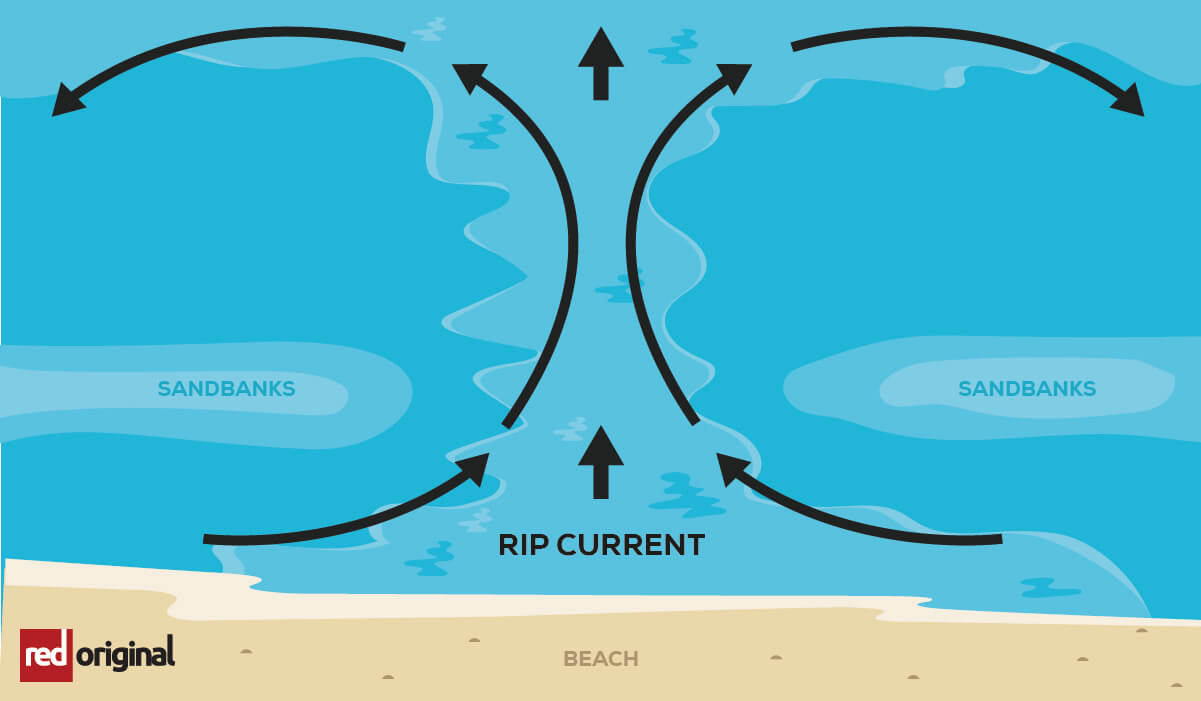 A visual explanation of a rip current