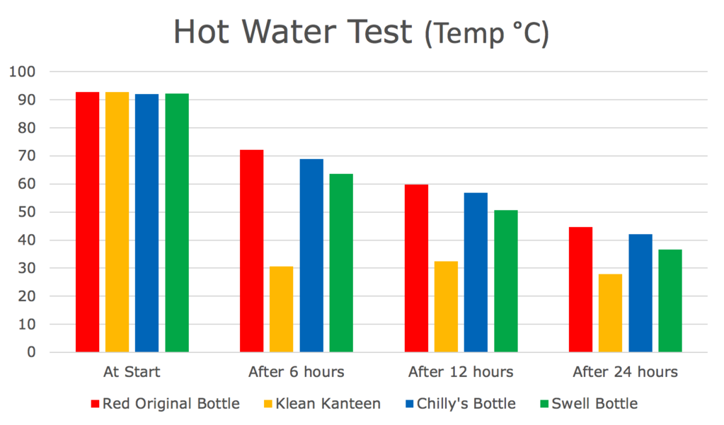 Red Original Bottle wins Hot water test