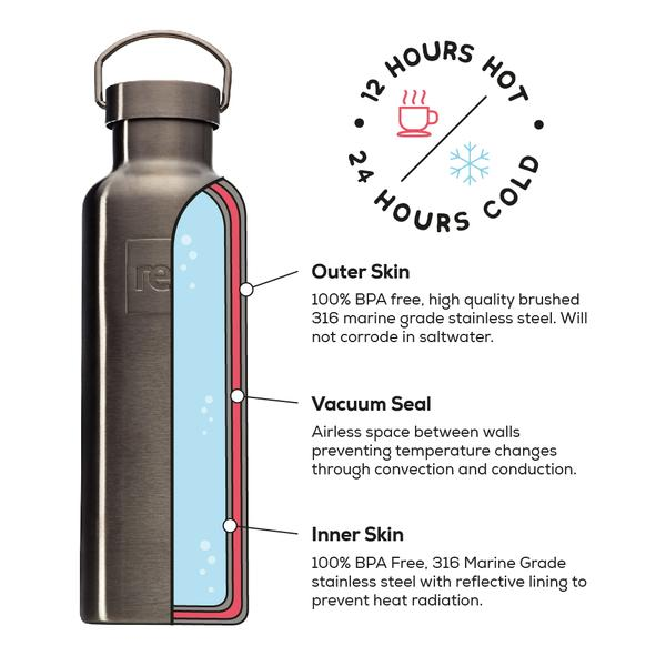 Annotated View Of The Red Original Insulated Stainless Steel Water Bottle