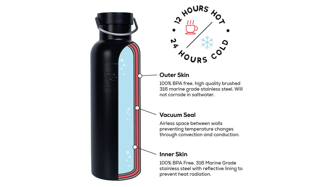 Red Original Insulated Drinks Bottle Buyers Graphic