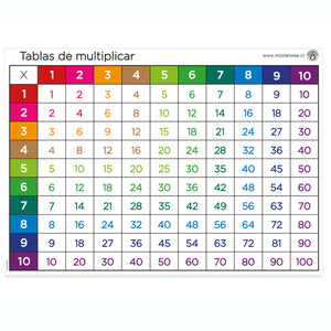 PANEL TABLAS DE MULTIPLICAR