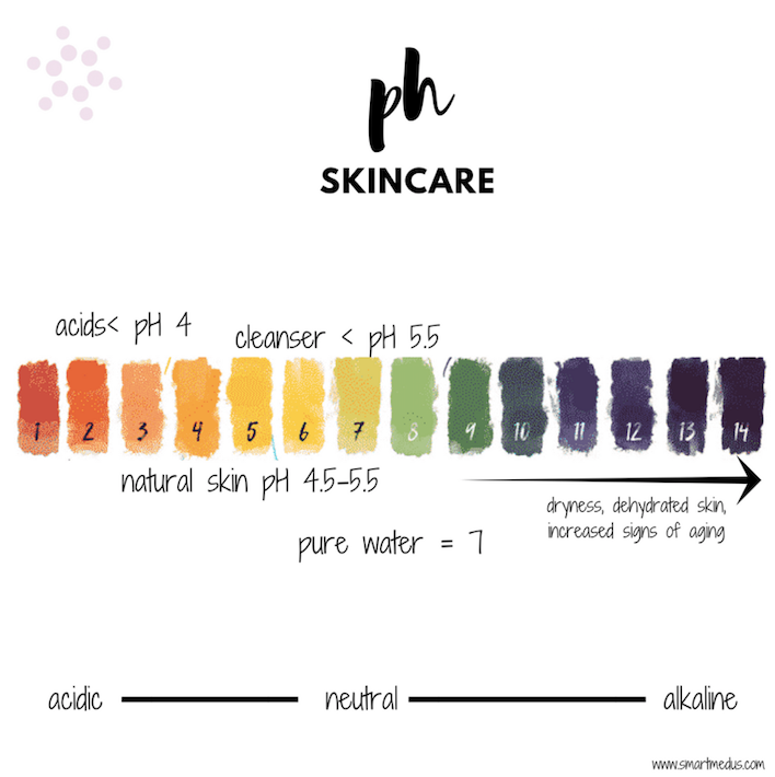 Balancing Your Skin's pH Level