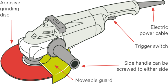What is an electric angle Grinder ?