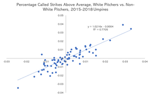 Racial Bias in MLB Umpiring