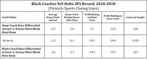 Black Coaches YoY Delta ATS Record