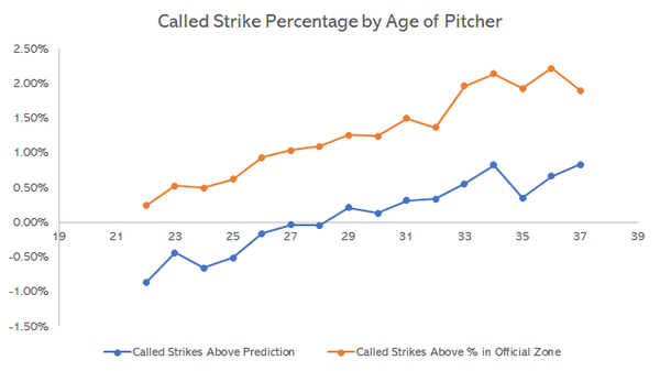 Called Strikes Above Average by Age