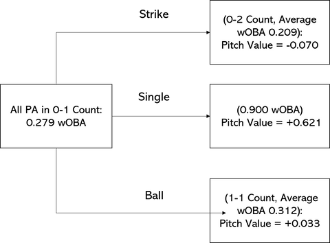 wOBA pitch calculation example