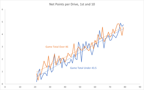 Net Points per Drive