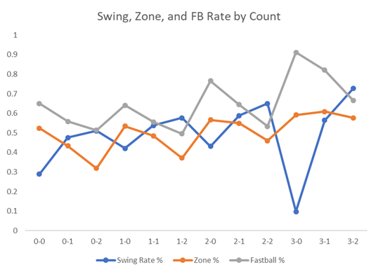 Swing_Zone_Rate