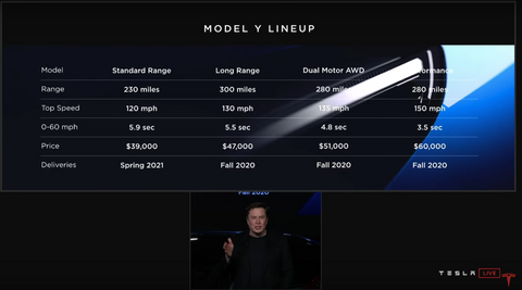Model Y pricing (Source:Tesla.com)