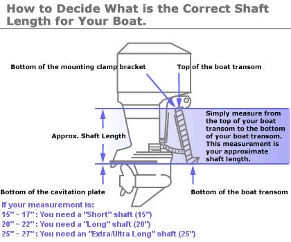 Shaft Length Diagram