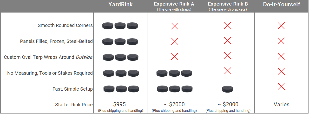 YardRink comparison reviews