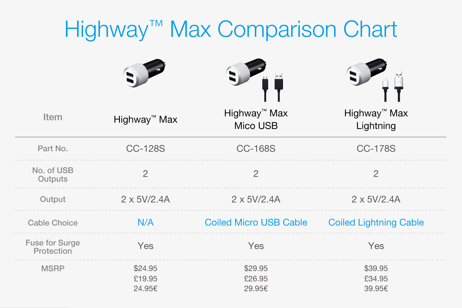 Highway™ Max with Micro-USB Cable