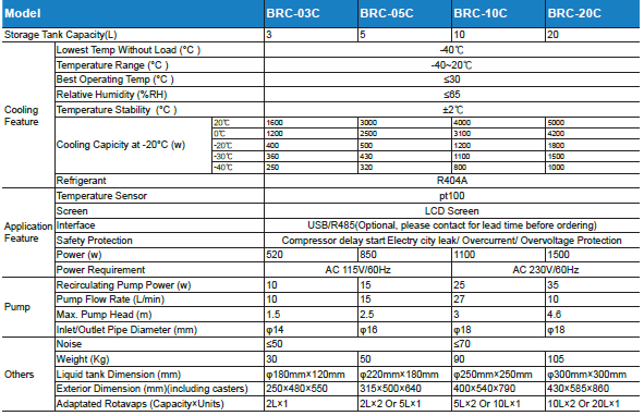 BEING BRC series Specifications-Government Lab Enterprises