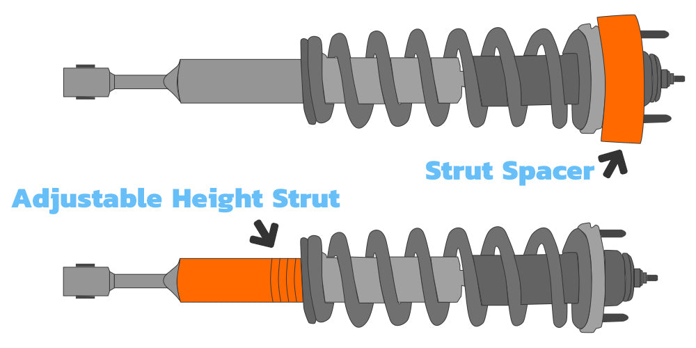 Diagram: Adjustable Height Struts Compared to Strut Spacers