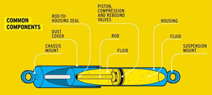 Anatomy of a Shock Absorber