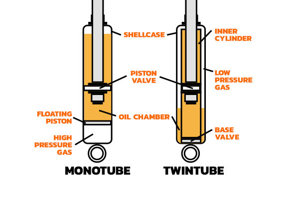Shock Absorber Design Types