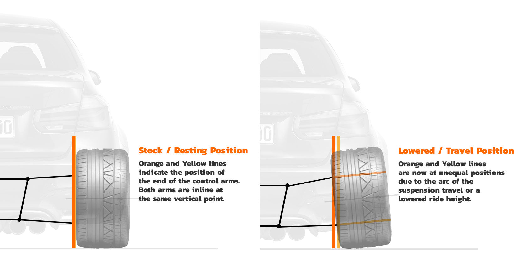 Camber Diagram Stock or Resting versus Lowered or Traveling