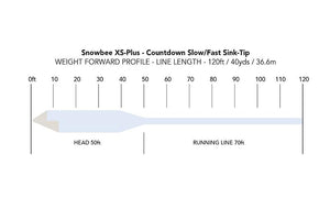 XS-Plus Countdown 4 Sink-Tip WFCDF4-7ST-fly line-Snowbee USA
