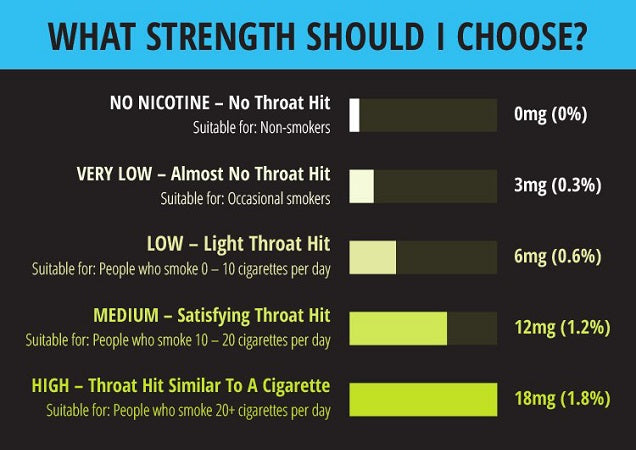 Choosing The Right Nicotine Shot Strength For Your E-liquid