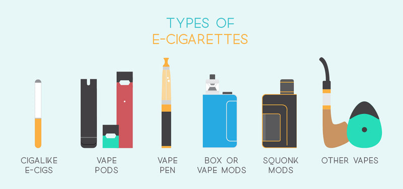 Understanding The Different Types Of Vapes