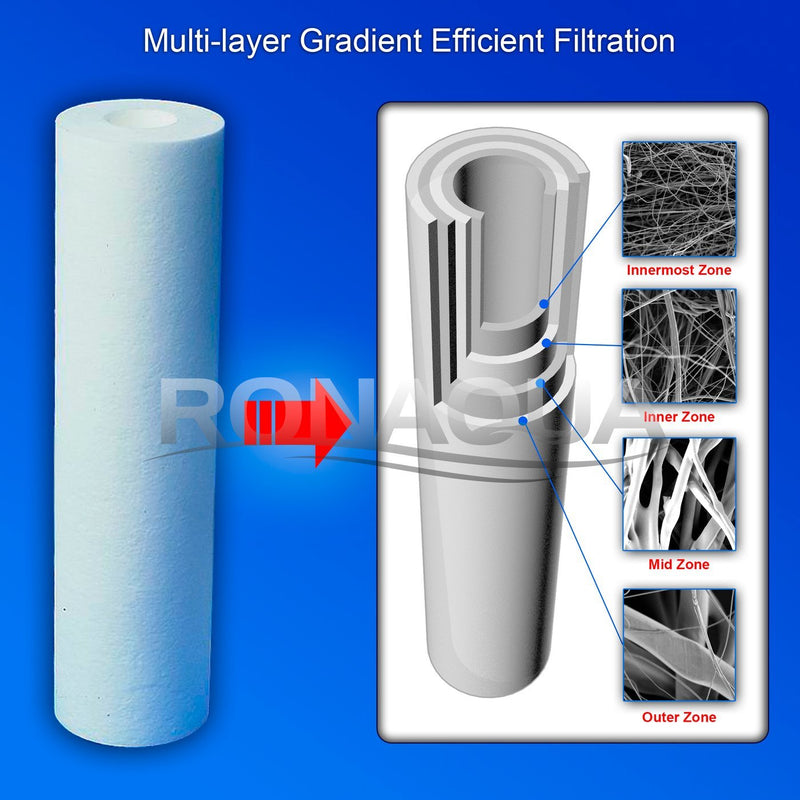 10 In. x 2.5 In. Transparent 5 Micron Sediment Whole House Water Filter Cartridge Structure