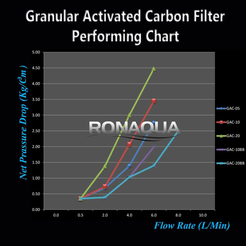 10 In. x 2.5 In. Transparent Granular Activated Carbon Whole House Water Filter Pressure Drop vs Flow Rate Performance Chart