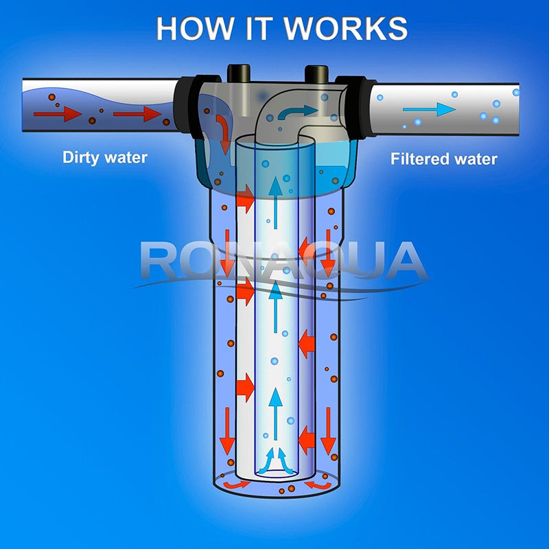 10 Inch 1 Micron Sediment Water Filter Cartridge Working Diagram