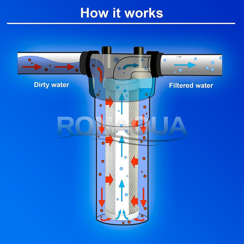 10 Inch 5 Micron Activated Carbon Block Water Filter Replacement Cartridge Working Diagram