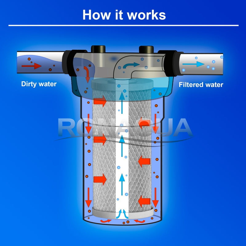 10 Inch Big Blue 5 Micron Activated Carbon Block Whole House Water Filter Working Diagram