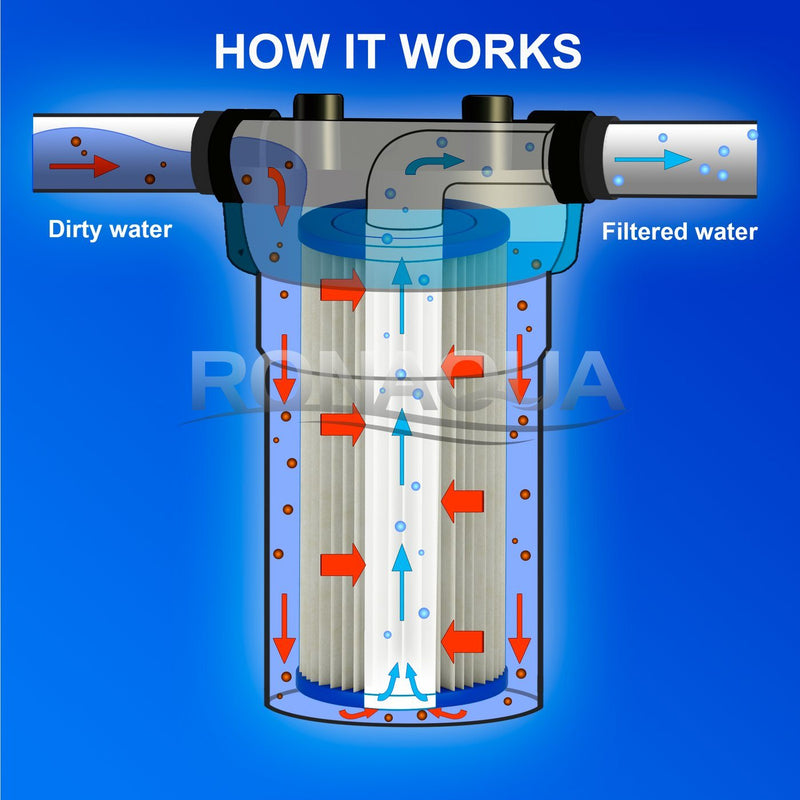 10 Inch Big Blue 5 Micron Pleated Sediment Whole House Water Filter Working Diagram